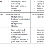 Comparing CAASPP and ELPAC Listening Assessments