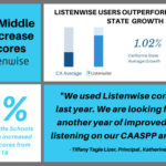 Listenwise Middle School Users Outperform California State Growth in SBAC Listening Scores