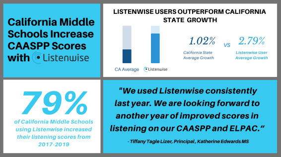 Listenwise Middle School Users Outperform California CAASPP State Growth